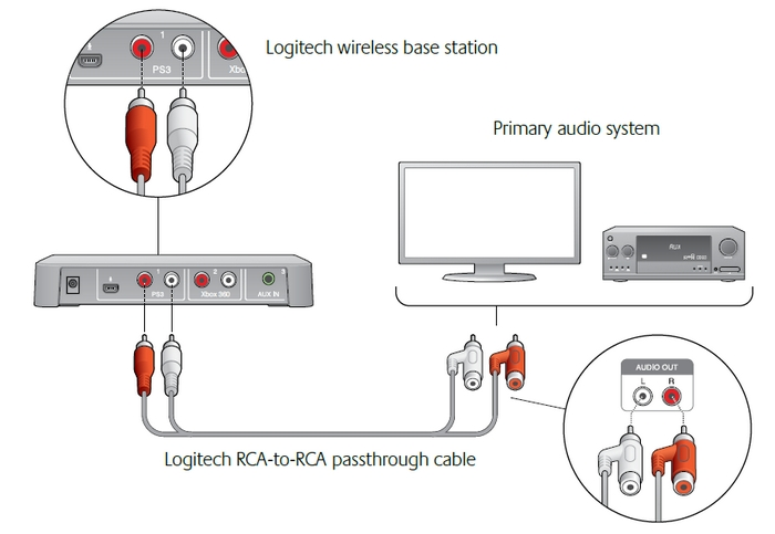xbox 360 kinect hook up diagram  xbox  get free image about wiring diagram