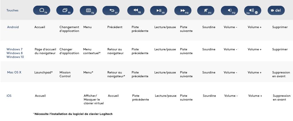 Astuce Iphone 4 Et 4s Les Symboles Cachés Du Clavier
