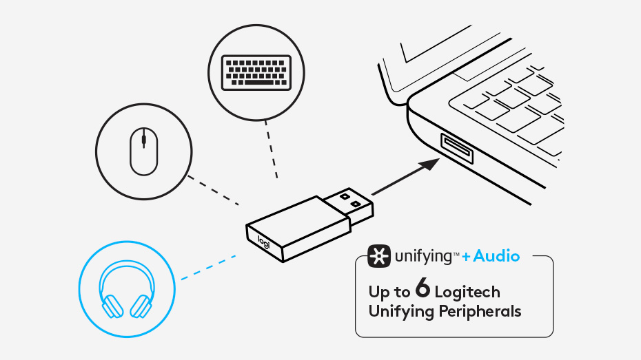 unifying and audio receiver feature image
