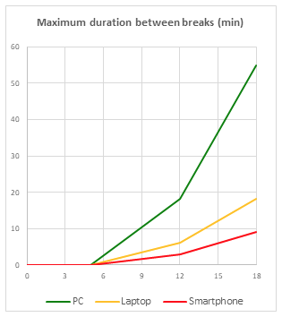 Line graph showing the recommended maximum screen time duration between breaks by age and device