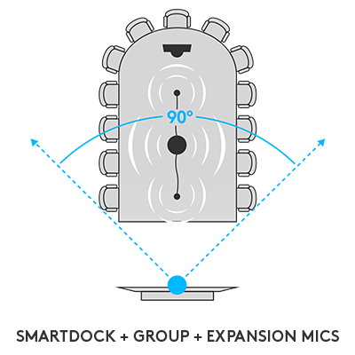 SmartDock + Group + Expansion Mics