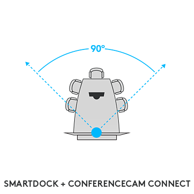 SmartDock + ConferenceCam Connect
